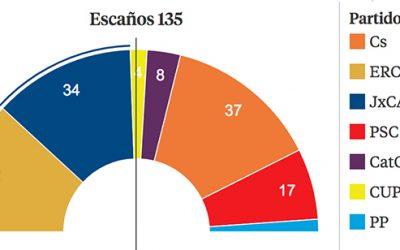 Catalogna. Il movimento indipendentista resiste, ma senza chiarire la propria strategia