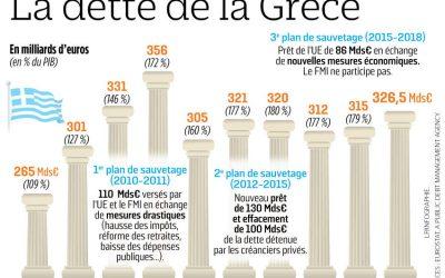 Grecia: un annuncio ingannevole di riduzione del debito