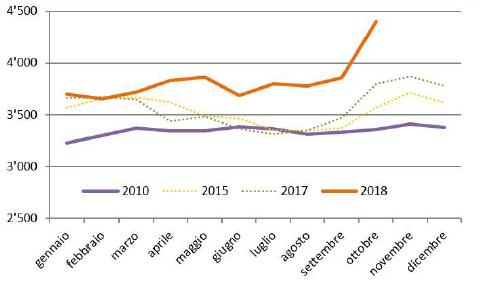 Disoccupazione SECO: a cosa è dovuto l'aumento degli iscritti non disoccupati?