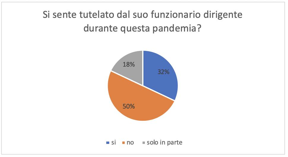 Risultati del sondaggio sull'applicazione delle direttive COVID-19 tra il personale dell'Amministrazione cantonale